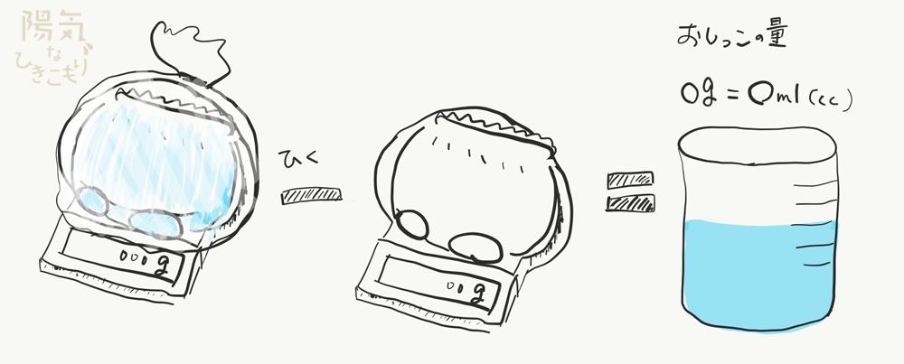 おねしょの量の測り方。おむつをビニール袋に入れてスケールで測ります